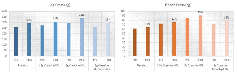 Která forma kreatinu je neúčinnější? Nepřekonaný monohydrát