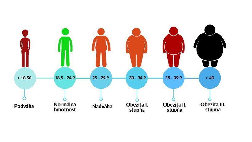 Je BMI dobrý ukazovateľ zdravia?